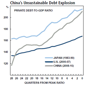 China's Unsustainable Debt Explosion