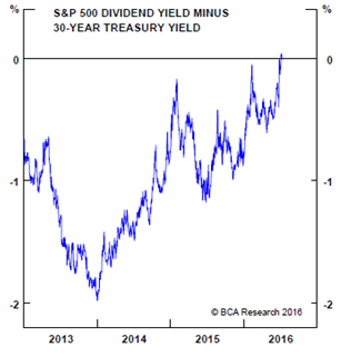 S&P 500 Div Yld - 30yr Treasury Yld