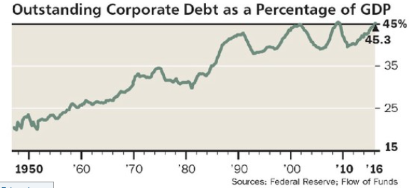 Outstanding Corporate Debt as a Percentage of GDP