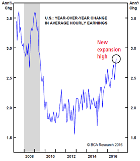 u-s-year-over-year-change-in-avg-hourly-earnings