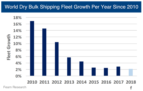 Sector Focus: Shipping | BlackSummit Financial Group - Investment
